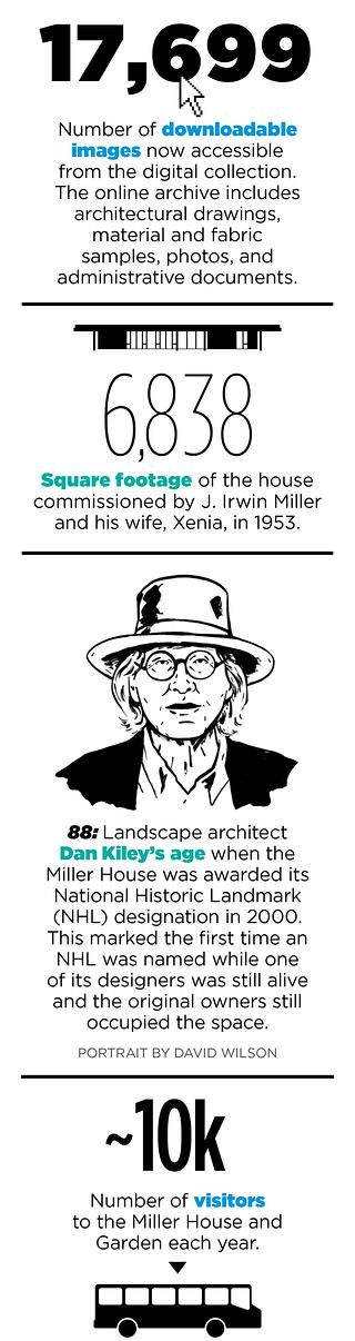 The Miller House and Garden Digital Archive infographic