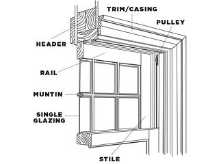 Window diagram adapted from a drawing by Jonathan Poore