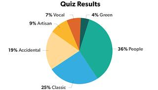 Preservationist Quiz Results Chart