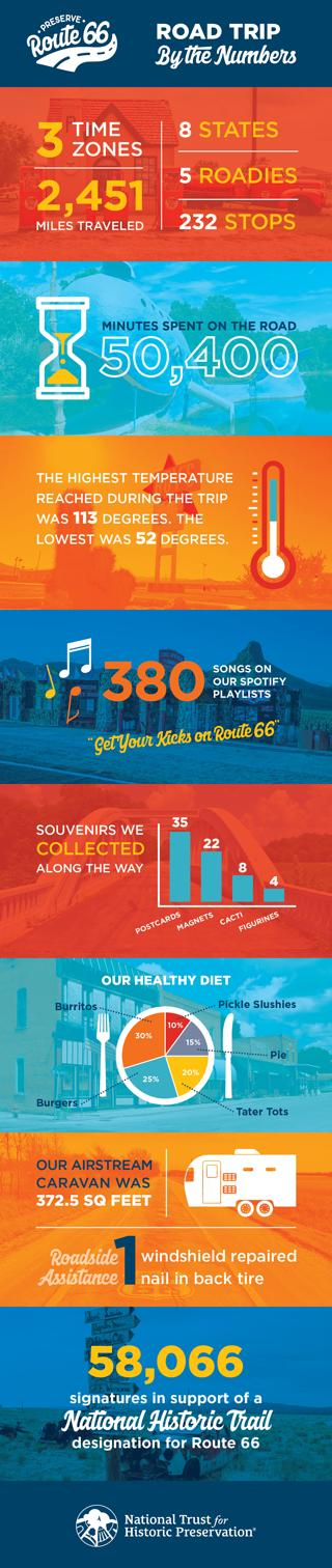 Infographic of Route 66 Road Trip: By the Numbers. 3  time zones, 2,451 miles traveled, eight states, five roadies, 232 stops. Minutes spent on the road: 50,400. The highest temperature reached during the trip was 113 degrees. The lowest was 52 degrees. 380 songs on our Spotify playlists. Our healthy diet: 30 percent burritos, 25 percent burgers, 20 percent tater tots, 15 percent pie, 10 percent pickle slushies. Our Airstream caravan was 372.5 square feet. One windshield repaired, one nail in back tire. 58,066 signatures in support of a National Historic Trail designation for Route 66.